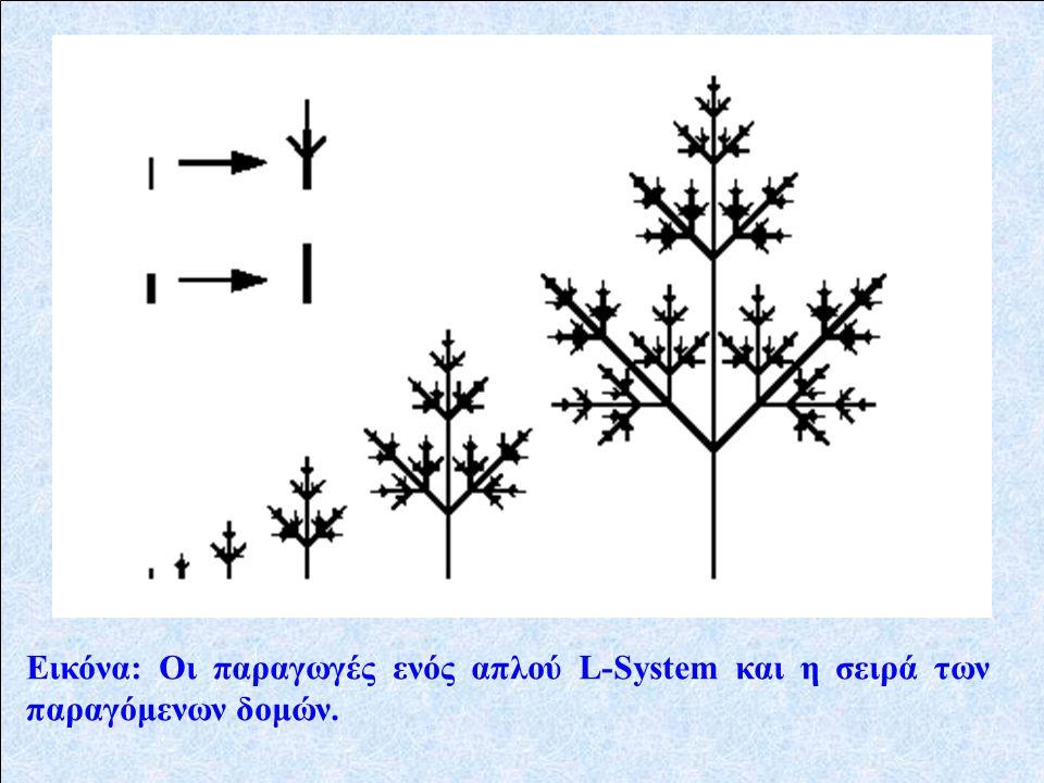 Εικόνα: Οι παραγωγές ενός απλού L-System και η σειρά των παραγόμενων δομών.