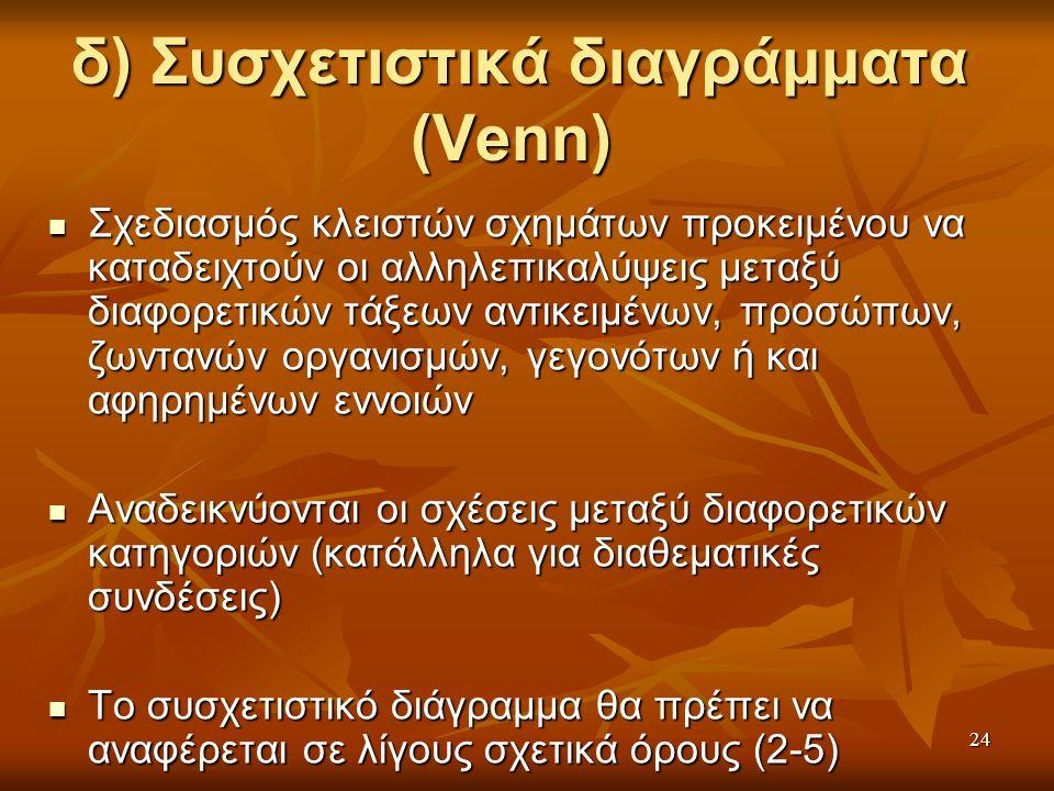 24 δ) Συσχετιστικά διαγράμματα (Venn) δ) Συσχετιστικά διαγράμματα (Venn) Σχεδιασμός κλειστών σχημάτων προκειμένου να καταδειχτούν οι αλληλεπικαλύψεις μεταξύ διαφορετικών τάξεων αντικειμένων, προσώπων, ζωντανών οργανισμών, γεγονότων ή και αφηρημένων εννοιών Σχεδιασμός κλειστών σχημάτων προκειμένου να καταδειχτούν οι αλληλεπικαλύψεις μεταξύ διαφορετικών τάξεων αντικειμένων, προσώπων, ζωντανών οργανισμών, γεγονότων ή και αφηρημένων εννοιών Αναδεικνύονται οι σχέσεις μεταξύ διαφορετικών κατηγοριών (κατάλληλα για διαθεματικές συνδέσεις) Αναδεικνύονται οι σχέσεις μεταξύ διαφορετικών κατηγοριών (κατάλληλα για διαθεματικές συνδέσεις) Το συσχετιστικό διάγραμμα θα πρέπει να αναφέρεται σε λίγους σχετικά όρους (2-5) Το συσχετιστικό διάγραμμα θα πρέπει να αναφέρεται σε λίγους σχετικά όρους (2-5)