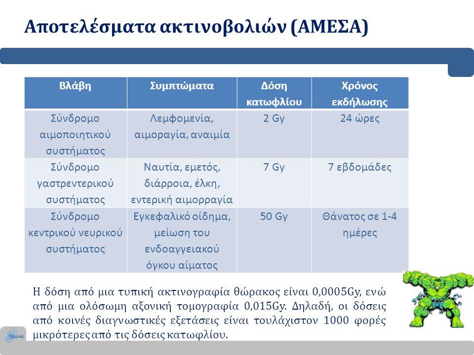 Αποτελέσματα ακτινοβολιών (ΑΜΕΣΑ) ΒλάβηΣυμπτώματα Δόση κατωφλίου Χρόνος εκδήλωσης Σύνδρομο αιμοποιητικού συστήματος Λεμφομενία, αιμοραγία, αναιμία 2 G