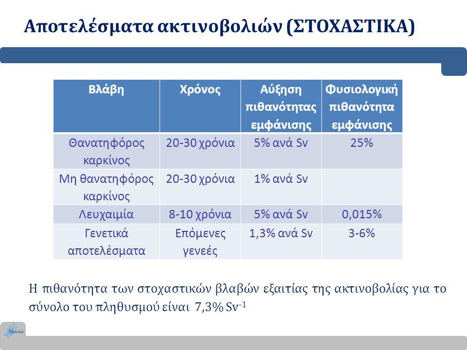 Αποτελέσματα ακτινοβολιών (ΣΤΟΧΑΣΤΙΚΑ) ΒλάβηΧρόνος Αύξηση πιθανότητας εμφάνισης Φυσιολογική πιθανότητα εμφάνισης Θανατηφόρος καρκίνος 20-30 χρόνια5% α