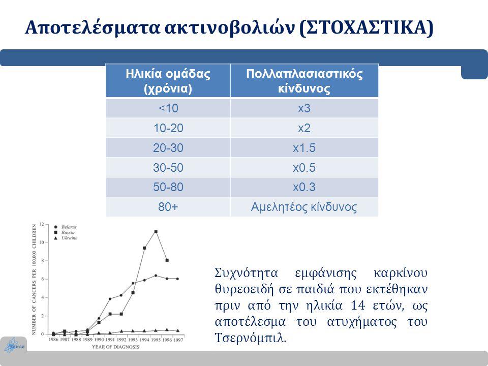 Αποτελέσματα ακτινοβολιών (ΣΤΟΧΑΣΤΙΚΑ) Ηλικία ομάδας (χρόνια) Πολλαπλασιαστικός κίνδυνος <10x3 10-20x2 20-30x1.5 30-50x0.5 50-80x0.3 80+Αμελητέος κίνδ