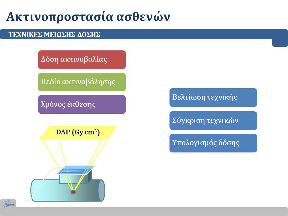 Ακτινοπροστασία ασθενών ΤΕΧΝΙΚΕΣ ΜΕΙΩΣΗΣ ΔΟΣΗΣ DAP (Gy cm 2 ) Δόση ακτινοβολίαςΠεδίο ακτινοβόλησηςΧρόνος έκθεσηςΒελτίωση τεχνικήςΣύγκριση τεχνικώνΥπολ