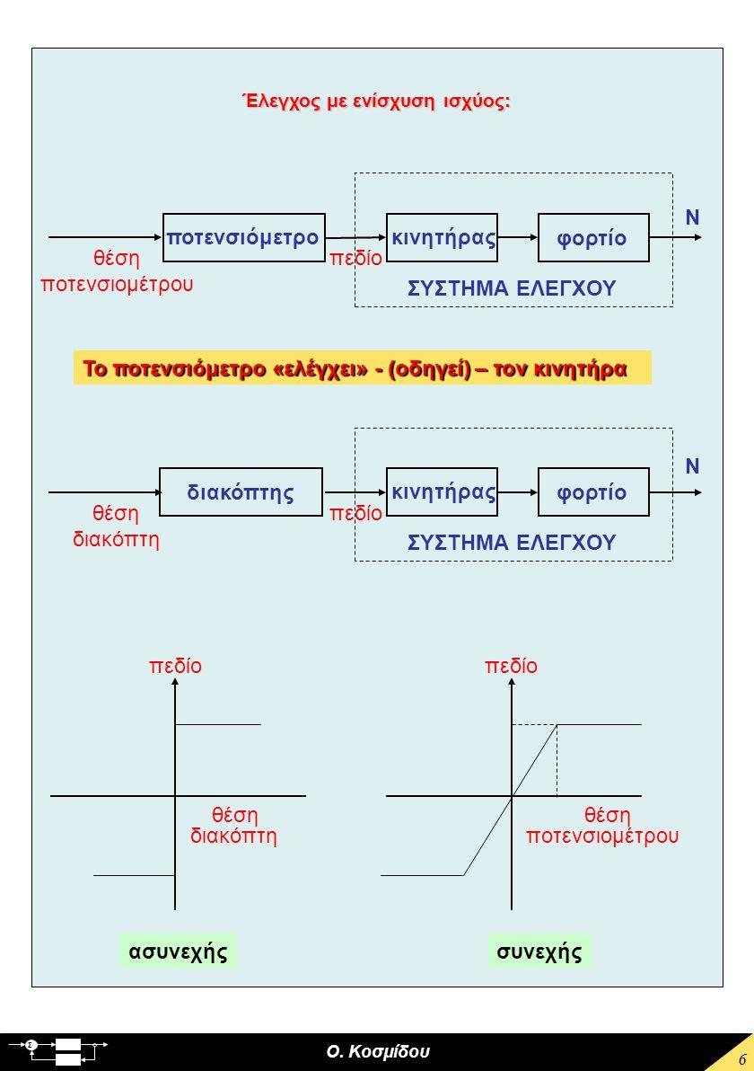 Ο. Κοσμίδου Σ 6 Έλεγχος με ενίσχυση ισχύος: Το ποτενσιόμετρο «ελέγχει» - (οδηγεί) – τον κινητήρα ποτενσιόμετρο ΣΥΣΤΗΜΑ ΕΛΕΓΧΟΥ θέση ποτενσιομέτρου πεδ