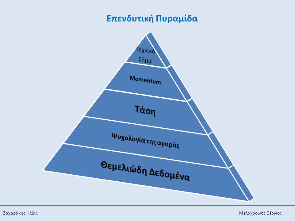Ζαχαράκης Ηλίας Μελαχροινός Σέργιος Επενδυτική Πυραμίδα