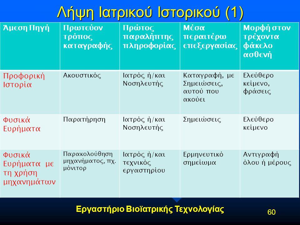 Εργαστήριο Βιοϊατρικής Τεχνολογίας Λήψη Ιατρικού Ιστορικού (1) Άμεση ΠηγήΠρωτεύον τρόπος καταγραφής Πρώτος παραλήπτης πληροφορίας Μέσα περαιτέρω επεξε
