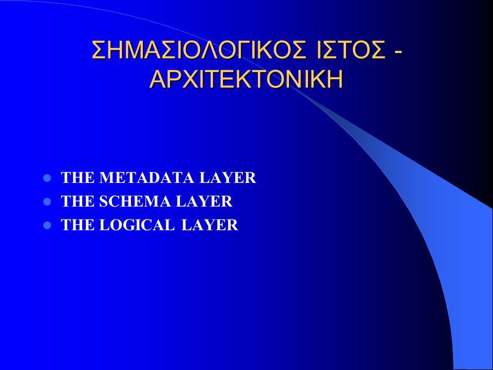 ΣΗΜΑΣΙΟΛΟΓΙΚΟΣ ΙΣΤΟΣ - ΑΡΧΙΤΕΚΤΟΝΙΚΗ THE METADATA LAYER THE SCHEMA LAYER THE LOGICAL LAYER
