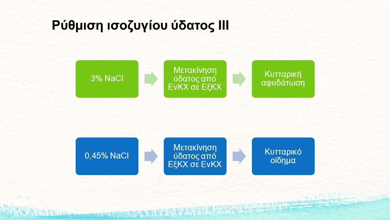Ρύθμιση ισοζυγίου ύδατος ΙΙΙ 0,45% NaCl Μετακίνηση ύδατος από ΕξΚΧ σε ΕνΚΧ Κυτταρικό οίδημα 3% NaCl Μετακίνηση ύδατος από ΕνΚΧ σε ΕξΚΧ Κυτταρική αφυδά