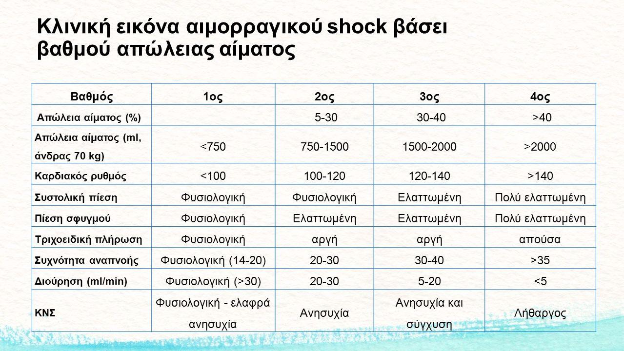 Κλινική εικόνα αιμορραγικού shock βάσει βαθμού απώλειας αίματος Βαθμός1ος2ος3ος4ος Απώλεια αίματος (%) 5-30 30-40 >40 Απώλεια αίματος (ml, άνδρας 70 k