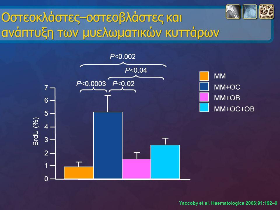 Oστεοκλάστες–οστεοβλάστες και ανάπτυξη των μυελωματικών κυττάρων Yaccoby et al. Haematologica 2006;91:192–9 MM MM+OC MM+OB MM+OC+OB 0 1 2 3 4 5 6 7 Br
