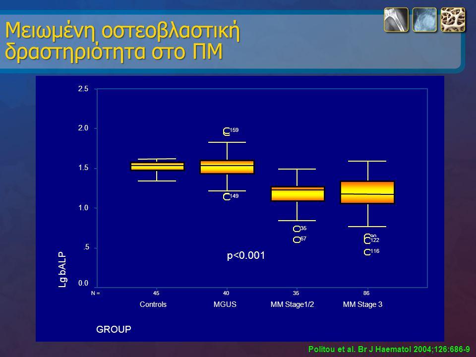 Μειωμένη οστεοβλαστική δραστηριότητα στο ΠΜ Politou et al. Br J Haematol 2004;126:686-9 86354045N = GROUP MM Stage 3MM Stage1/2MGUSControls Lg bALP 2.