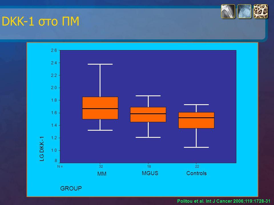 DKK-1 στο ΠΜ Politou et al. Ιnt J Cancer 2006;119:1728-31 221832N = GROUP ControlsMGUS MM LG DKK - 1 2.6 2.4 2.2 2.0 1.8 1.6 1.4 1.2 1.0.8