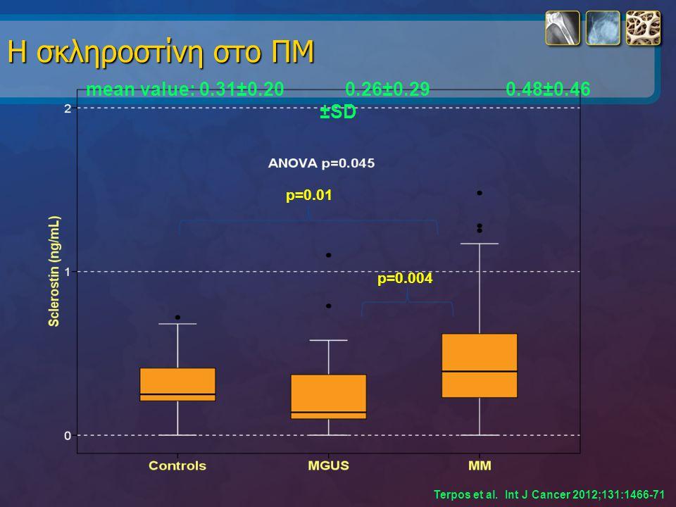 Η σκληροστίνη στο ΠΜ p=0.01 p=0.004 mean value: 0.31±0.20 0.26±0.29 0.48±0.46 ±SD Terpos et al. Int J Cancer 2012;131:1466-71