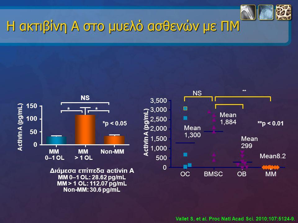 Η ακτιβίνη Α στο μυελό ασθενών με ΠΜ Διάμεσα επίπεδα activin A MM 0–1 OL: 28.62 pg/mL MM > 1 OL: 112.07 pg/mL Non-MM: 30.6 pg/mL Vallet S, et al. Proc