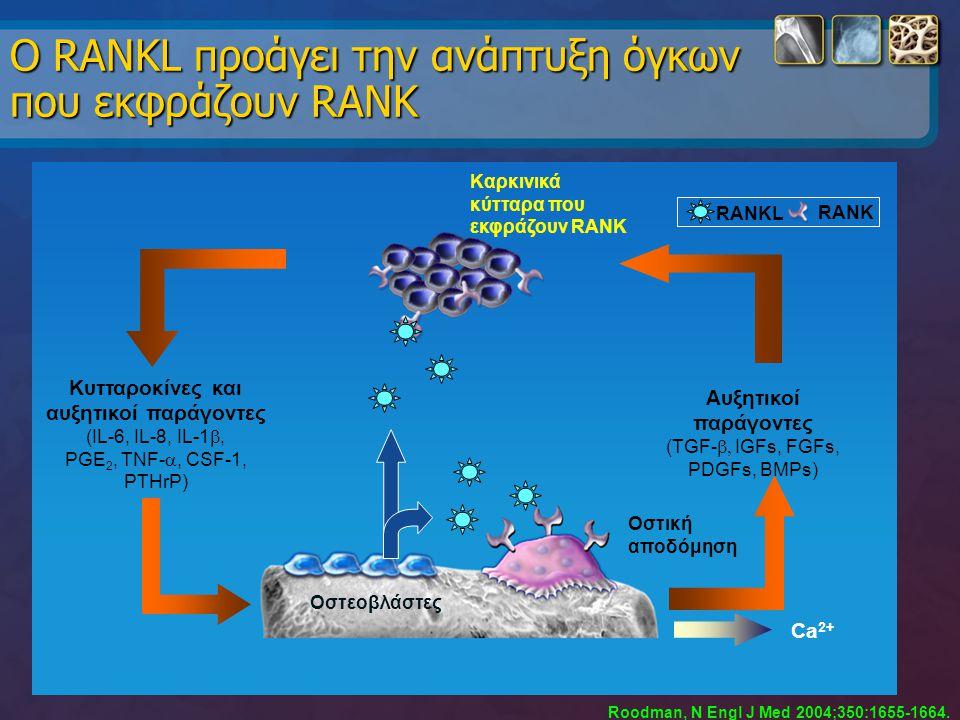 Ο RANKL προάγει την ανάπτυξη όγκων που εκφράζουν RANK Roodman, N Engl J Med 2004;350:1655-1664. Κυτταροκίνες και αυξητικοί παράγοντες (IL-6, IL-8, IL-