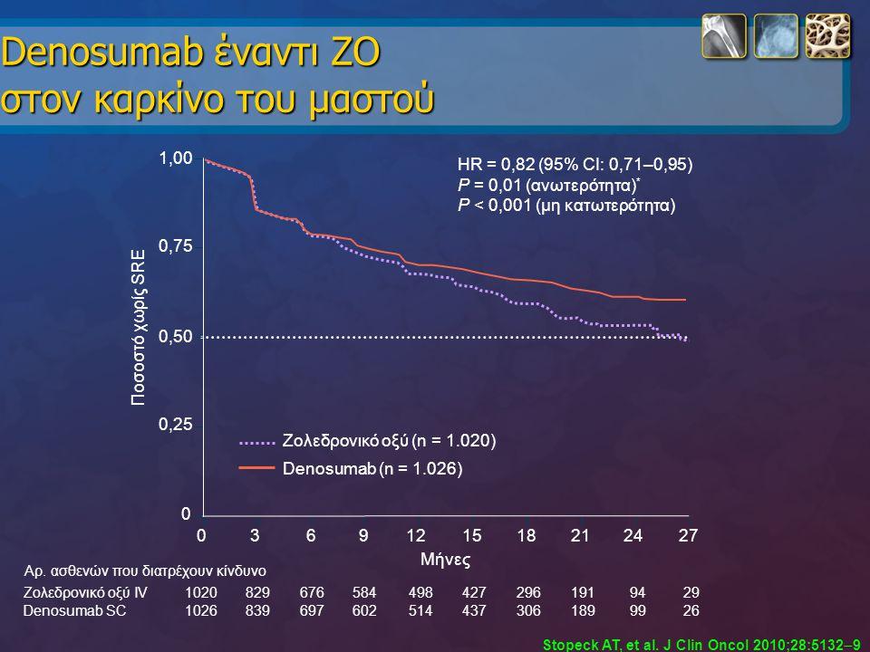 Denosumab έναντι ΖΟ στον καρκίνο του μαστού Denosumab SC Ζολεδρονικό οξύ IV 26991893064375146026978391026 29941912964274985846768291020 Αρ. ασθενών πο