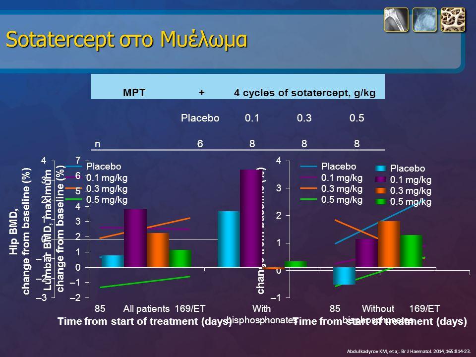 Abdulkadyrov KM, et a;. Br J Haematol. 2014;165:814-23. MPT +4 cycles of sotatercept, g/kg Placebo0.10.30.5 n6888 Time from start of treatment (days)