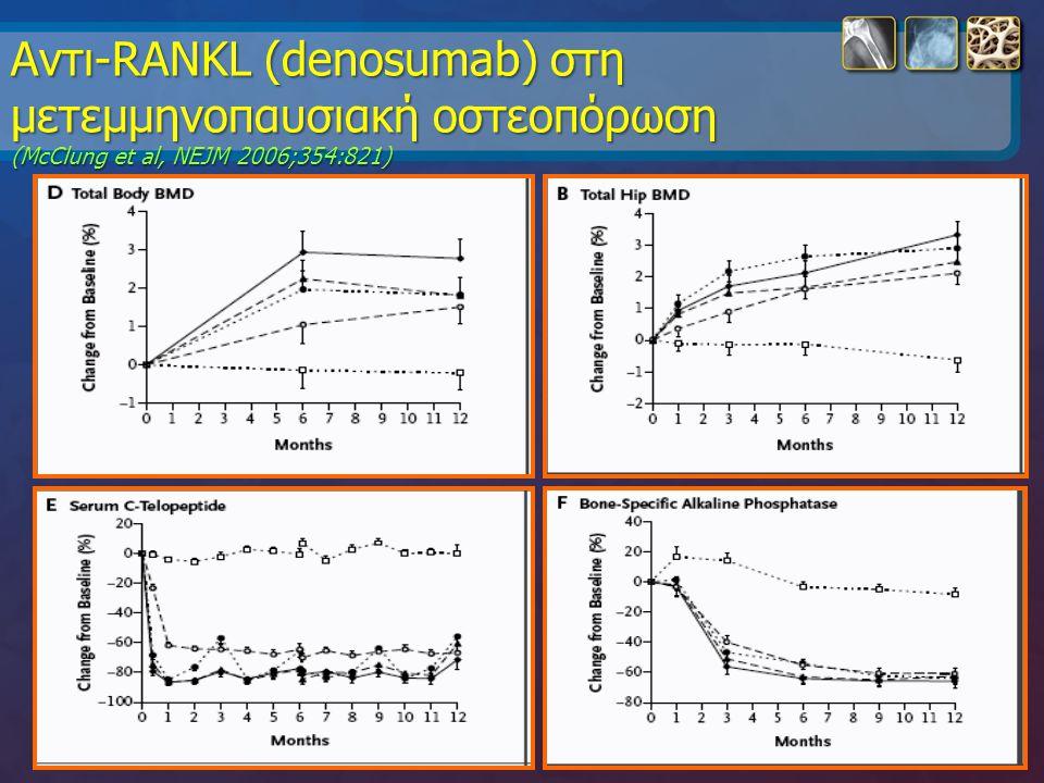 Αντι-RANKL (denosumab) στη μετεμμηνοπαυσιακή οστεοπόρωση (McClung et al, NEJM 2006;354:821)