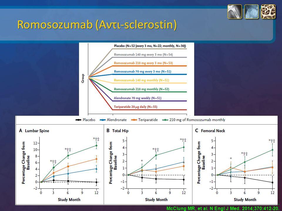 Romosozumab (Αντι-sclerostin). McClung MR, et al. N Engl J Med. 2014;370:412-20.