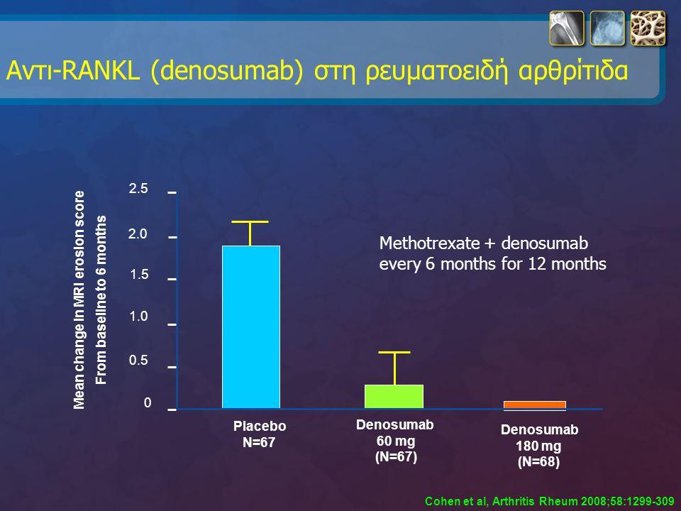 Αντι-RANKL (denosumab) στη ρευματοειδή αρθρίτιδα 2.5 Placebo N=67 Denosumab 60 mg (N=67) Denosumab 180 mg (N=68) 2.0 1.5 1.0 0.5 0 Μean change in MRI