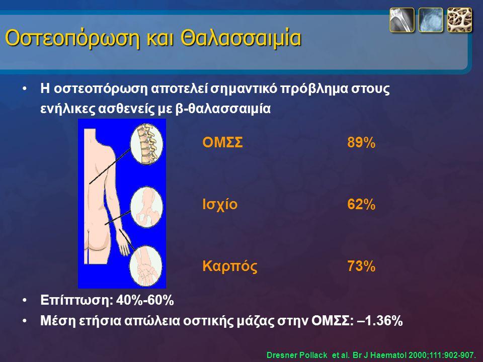 Οστεοπόρωση και Θαλασσαιμία Η οστεοπόρωση αποτελεί σημαντικό πρόβλημα στους ενήλικες ασθενείς με β-θαλασσαιμία Επίπτωση: 40%-60% Μέση ετήσια απώλεια ο