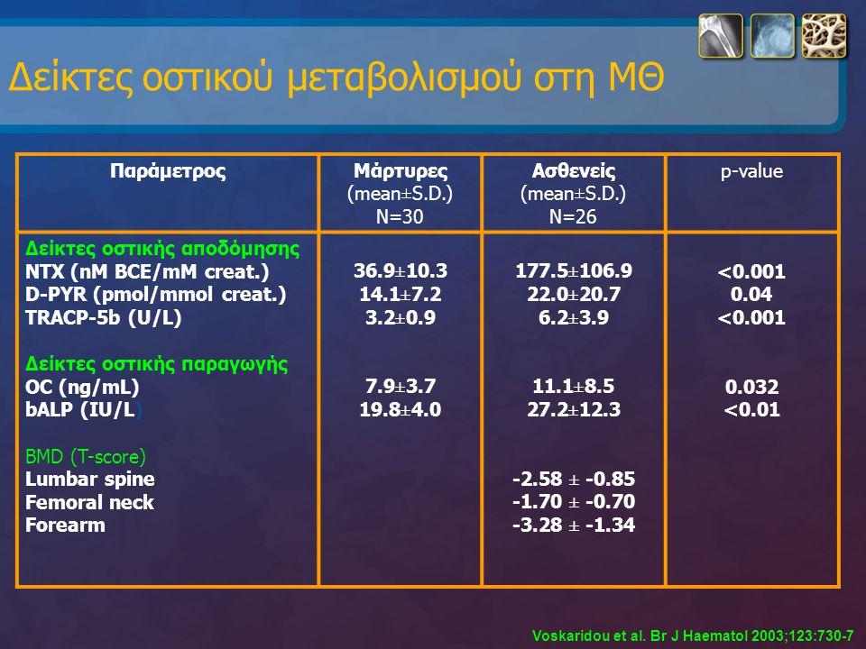 Δείκτες οστικού μεταβολισμού στη ΜΘ ΠαράμετροςΜάρτυρες (mean±S.D.) N=30 Ασθενείς (mean±S.D.) N=26 p-value Δείκτες οστικής αποδόμησης NTX (nM BCE/mM cr