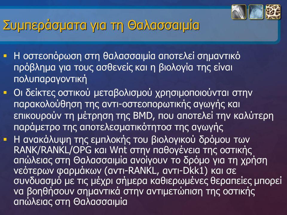Συμπεράσματα για τη Θαλασσαιμία  H οστεοπόρωση στη θαλασσαιμία αποτελεί σημαντικό πρόβλημα για τους ασθενείς και η βιολογία της είναι πολυπαραγοντική