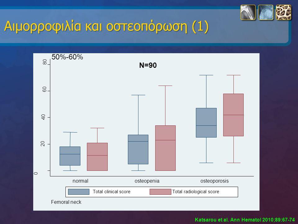 Αιμορροφιλία και οστεοπόρωση (1) 0 20 40 60 80 normalosteopeniaosteoporosis Femoral neck Total clinical scoreTotal radiological score Katsarou et al.