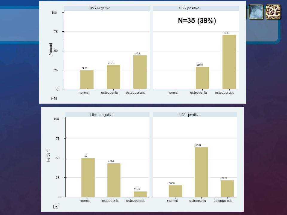 24.39 31.71 43.9 29.03 70.97 0 25 50 75 100 normalosteopeniaosteoporosisnormalosteopeniaosteoporosis HIV - negativeHIV - positive Percent FN 50 42.86