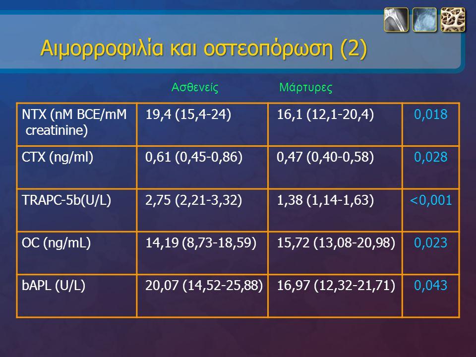 Αιμορροφιλία και οστεοπόρωση (2) NTX (nM BCE/mM creatinine) 19,4 (15,4-24) 16,1 (12,1-20,4)0,018 CTX (ng/ml) 0,61 (0,45-0,86) 0,47 (0,40-0,58)0,028 TR