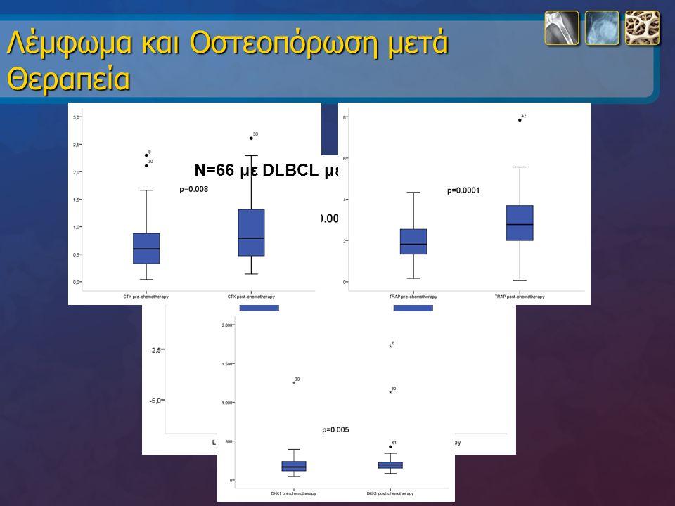 Λέμφωμα και Οστεοπόρωση μετά Θεραπεία Ν=66 με DLBCL μετά 6 R-CHOP