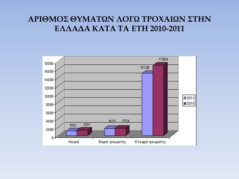 ΑΡΙΘΜΟΣ ΘΥΜΑΤΩΝ ΛΟΓΩ ΤΡΟΧΑΙΩΝ ΣΤΗΝ ΕΛΛΑΔΑ ΚΑΤΑ ΤΑ ΕΤΗ 2010-2011