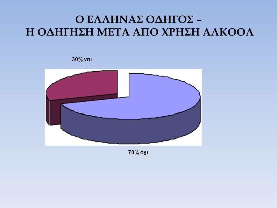 Ο ΕΛΛΗΝΑΣ ΟΔΗΓΟΣ – Η ΟΔΗΓΗΣΗ ΜΕΤΑ ΑΠΟ ΧΡΗΣΗ ΑΛΚΟΟΛ 30% ναι 70% όχι