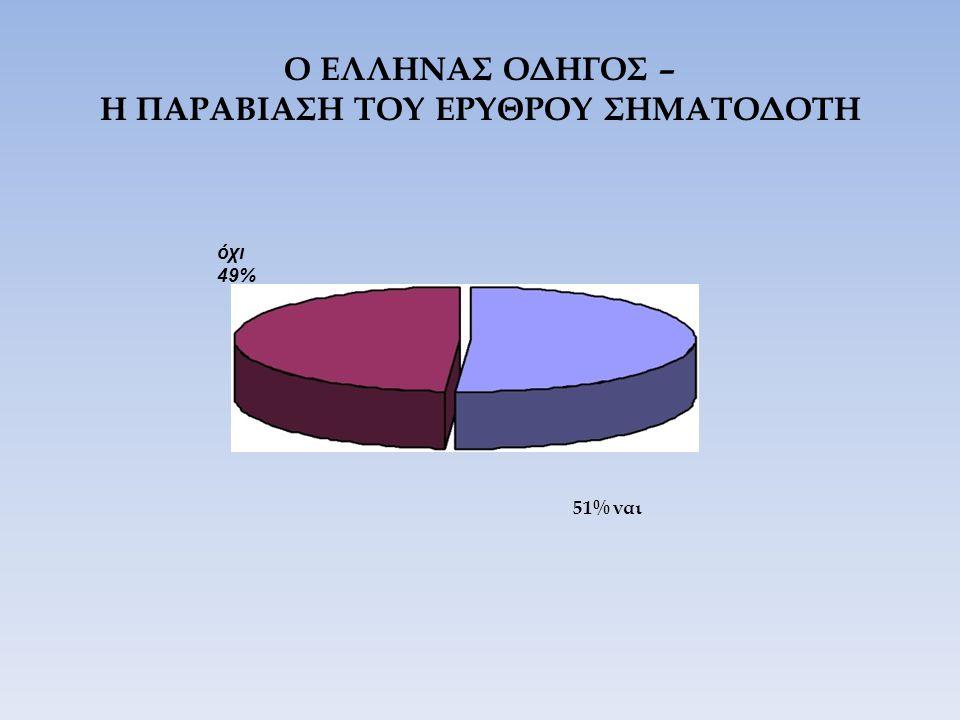 Ο ΕΛΛΗΝΑΣ ΟΔΗΓΟΣ – Η ΠΑΡΑΒΙΑΣΗ ΤΟΥ ΕΡΥΘΡΟΥ ΣΗΜΑΤΟΔΟΤΗ όχι 49% 51% ναι