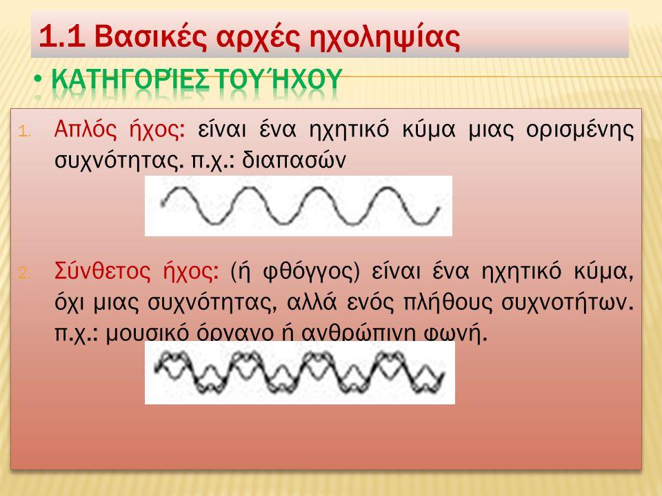  Τα είδη των κυμάτων είναι : (α) τα διαμήκη, στα οποία η κίνηση των σωματιδίων του μέσου καθώς διαδίδεται η κυματική διαταραχή κινούνται κατά την διεύθυνση διάδοσης του κύματος (β) τα εγκάρσια, στα οποία η κίνηση των σωματιδίων του μέσου καθώς διαδίδεται η κυματική διαταραχή κινούνται κάθετα στη διεύθυνση διάδοσης του κύματος  Τα είδη των κυμάτων είναι : (α) τα διαμήκη, στα οποία η κίνηση των σωματιδίων του μέσου καθώς διαδίδεται η κυματική διαταραχή κινούνται κατά την διεύθυνση διάδοσης του κύματος (β) τα εγκάρσια, στα οποία η κίνηση των σωματιδίων του μέσου καθώς διαδίδεται η κυματική διαταραχή κινούνται κάθετα στη διεύθυνση διάδοσης του κύματος