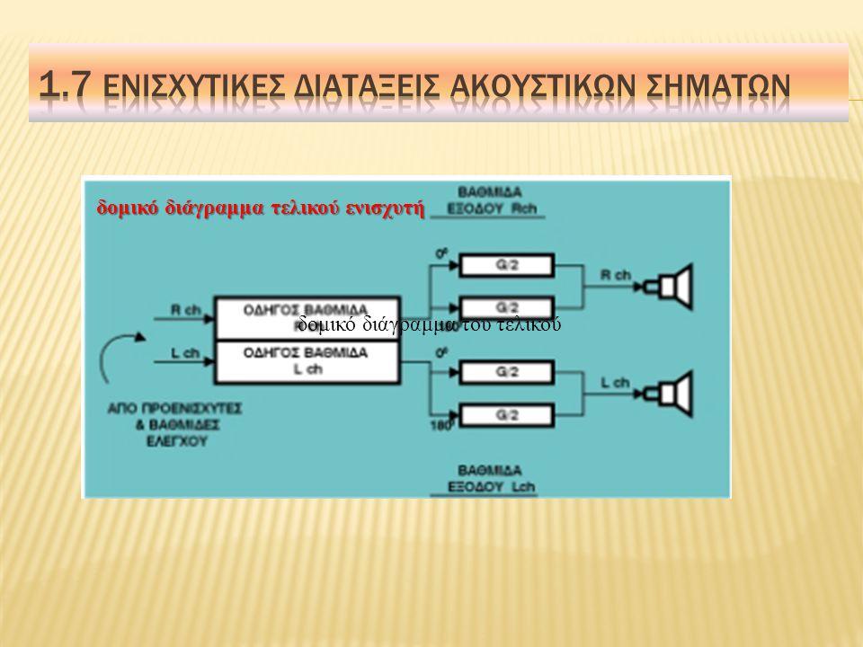 Ο τελικός ενισχυτής ισχύος αποτελείται συνήθως από δύο τμήματα:  Driver stage  Output stage (είναι συνήθως βαθμίδες συμμετρικής διάταξης (Push Pull) Ακολουθεί το δομικό διάγραμμα του τελικού ενός στερεοφωνικού ενισχυτή.