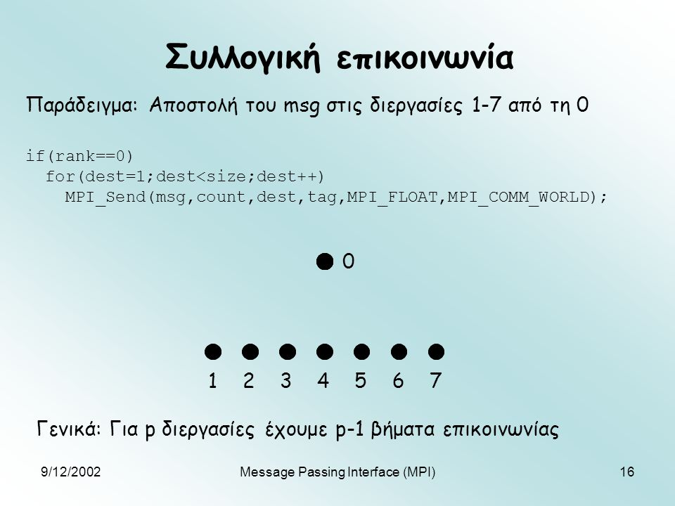 9/12/2002Message Passing Interface (MPI)16 Συλλογική επικοινωνία if(rank==0) for(dest=1;dest<size;dest++) MPI_Send(msg,count,dest,tag,MPI_FLOAT,MPI_COMM_WORLD); Παράδειγμα: Αποστολή του msg στις διεργασίες 1-7 από τη 0 Γενικά: Για p διεργασίες έχουμε p-1 βήματα επικοινωνίας 0 1 2 3 4 5 6 7