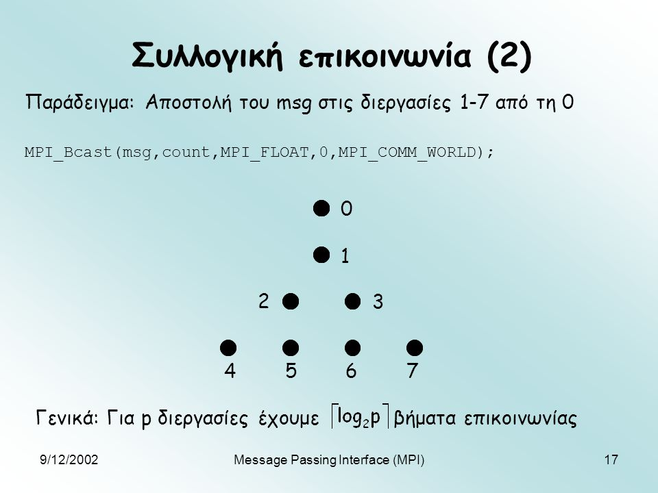 9/12/2002Message Passing Interface (MPI)17 Συλλογική επικοινωνία (2) MPI_Bcast(msg,count,MPI_FLOAT,0,MPI_COMM_WORLD); Παράδειγμα: Αποστολή του msg στις διεργασίες 1-7 από τη 0 Γενικά: Για p διεργασίες έχουμε βήματα επικοινωνίας 0 1 2 3 4 5 6 7