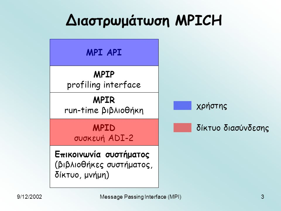 9/12/2002Message Passing Interface (MPI)14 Παράδειγμα προγράμματος MPI /* Παράλληλος υπολογισμός της παράστασης f(0)+f(1)*/ #include int main(int argc,char** argv){ int v1,v2,sum; MPI_Status stat; MPI_Init(&argc,&argv); MPI_Comm_rank(MPI_COMM_WORLD,&rank); if(rank==1) MPI_Send(&f(1),1,0,50,MPI_INT,MPI_COMM_WORLD); else if(rank==2) MPI_Send(&f(2),1,0,50,MPI_INT,MPI_COMM_WORLD); else if(rank==0){ MPI_Recv(&v1,1,1,50,MPI_INT,MPI_COMM_WORLD,&stat); MPI_Recv(&v2,1,2,50,MPI_INT,MPI_COMM_WORLD,&stat); sum=v1+v2; } MPI_Finalize(); }