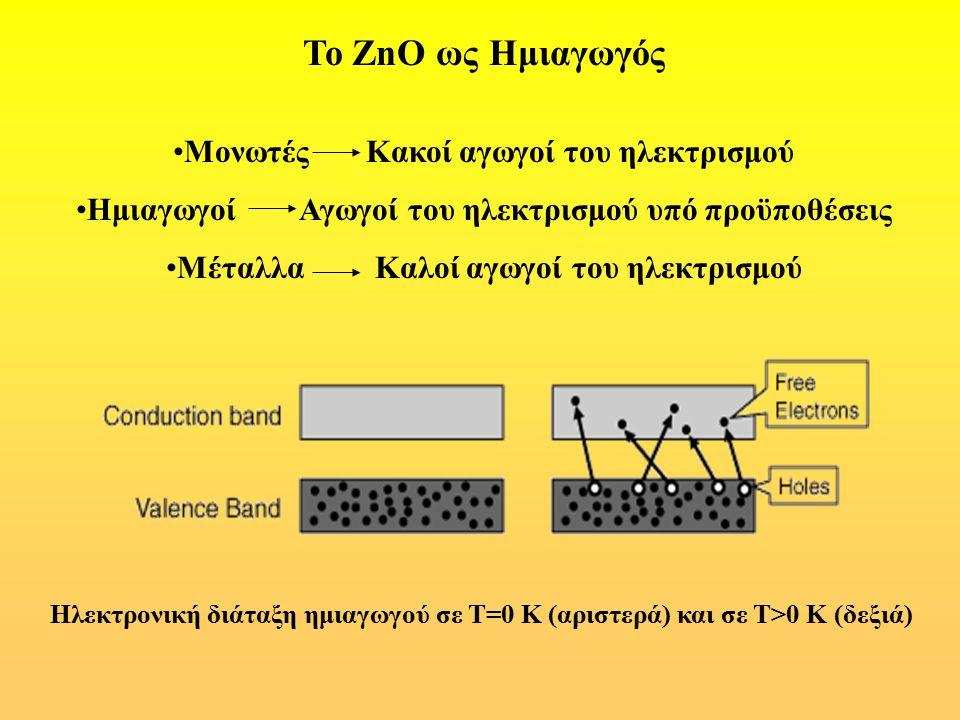 Το ZnO ως Ημιαγωγός Μονωτές Κακοί αγωγοί του ηλεκτρισμού Ημιαγωγοί Αγωγοί του ηλεκτρισμού υπό προϋποθέσεις Μέταλλα Καλοί αγωγοί του ηλεκτρισμού Ηλεκτρ