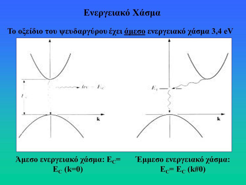 Το οξείδιο του ψευδαργύρου έχει άμεσο ενεργειακό χάσμα 3,4 eV Άμεσο ενεργειακό χάσμα: E C = E C (k=0) Έμμεσο ενεργειακό χάσμα: E C = E C (k#0) Ενεργει