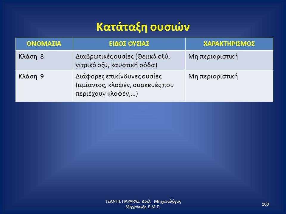 Κατάταξη ουσιών ΟΝΟΜΑΣΙΑΕΙΔΟΣ ΟΥΣΙΑΣΧΑΡΑΚΤΗΡΙΣΜΟΣ Κλάση 8Διαβρωτικές ουσίες (Θειικό οξύ, νιτρικό οξύ, καυστική σόδα) Μη περιοριστική Κλάση 9Διάφορες ε
