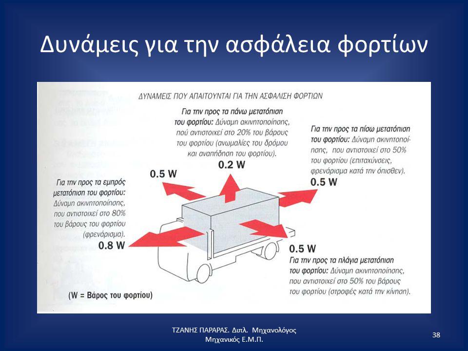 Δυνάμεις για την ασφάλεια φορτίων ΤΖΑΝΗΣ ΠΑΡΑΡΑΣ. Διπλ. Μηχανολόγος Μηχανικός Ε.Μ.Π. 38
