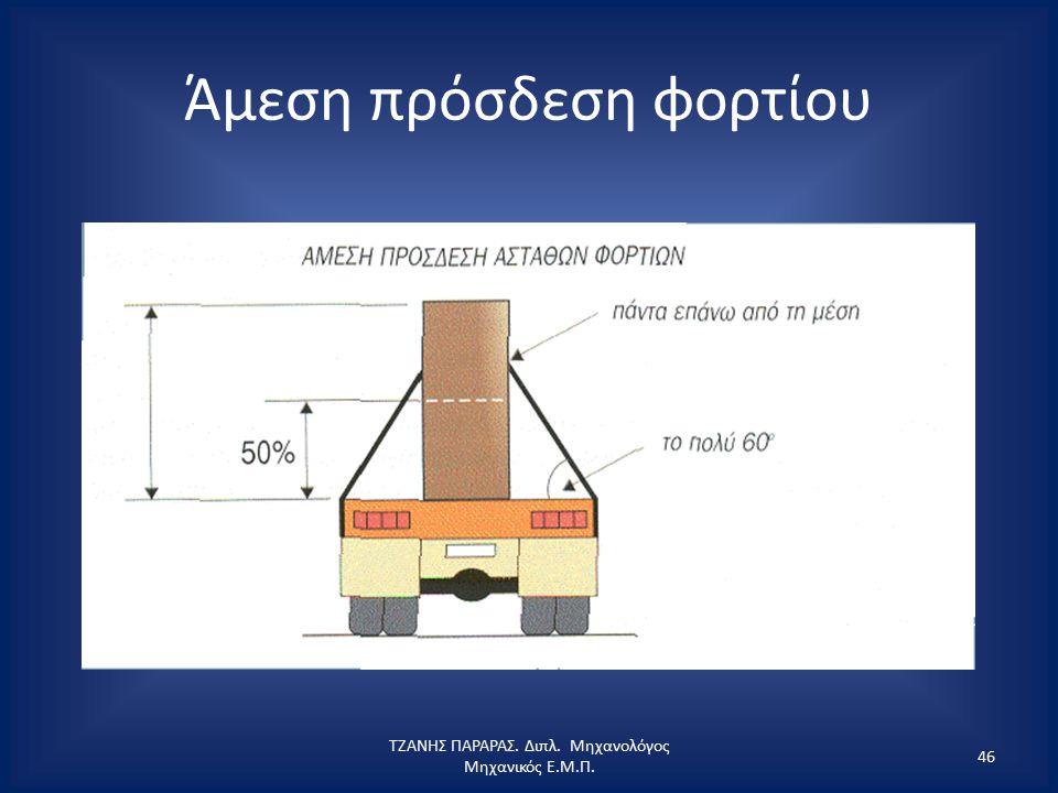 Άμεση πρόσδεση φορτίου ΤΖΑΝΗΣ ΠΑΡΑΡΑΣ. Διπλ. Μηχανολόγος Μηχανικός Ε.Μ.Π. 46