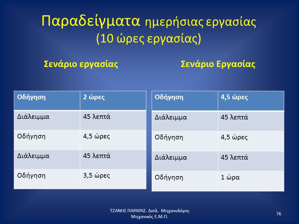 Παραδείγματα ημερήσιας εργασίας (10 ώρες εργασίας) Σενάριο εργασίας Οδήγηση2 ώρες Διάλειμμα45 λεπτά Οδήγηση4,5 ώρες Διάλειμμα45 λεπτά Οδήγηση3,5 ώρες