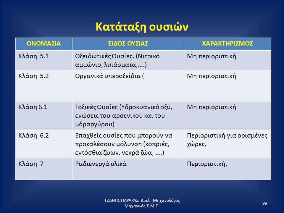 Κατάταξη ουσιών ΟΝΟΜΑΣΙΑΕΙΔΟΣ ΟΥΣΙΑΣΧΑΡΑΚΤΗΡΙΣΜΟΣ Κλάση 5.1Οξειδωτικές Ουσίες. (Νιτρικό αμμώνιο, λιπάσματα,….) Μη περιοριστική Κλάση 5.2Οργανικά υπερο