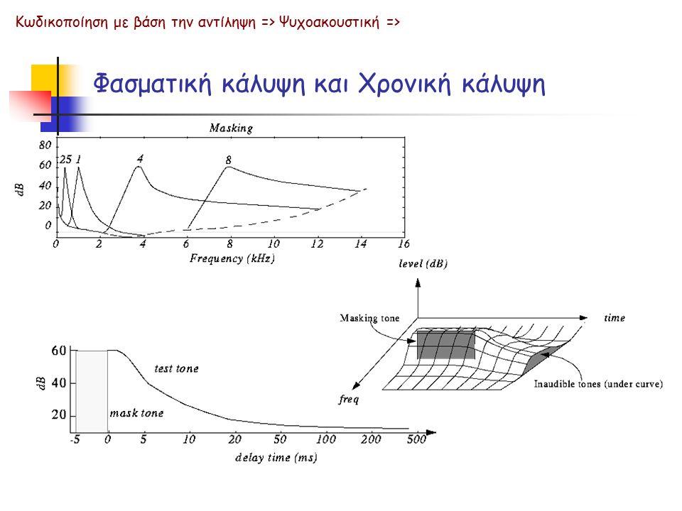 Φασματική κάλυψη και Χρονική κάλυψη Κωδικοποίηση με βάση την αντίληψη => Ψυχοακουστική =>