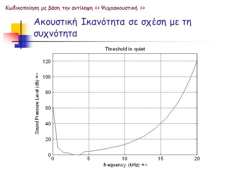 Ακουστική Ικανότητα σε σχέση με τη συχνότητα (λογαριθμική κλίμακα) Κωδικοποίηση με βάση την αντίληψη => Ψυχοακουστική =>