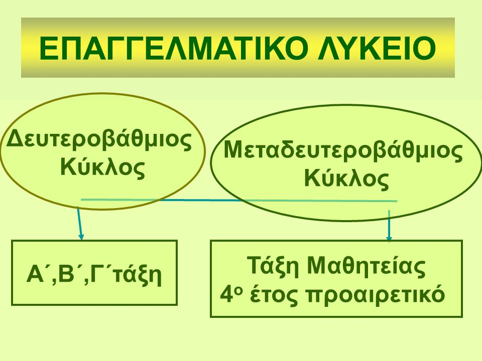 Ομάδα Προσανατολισμού Διοίκησης και Οικονομίας Τομέας Διοίκησης & Οικονομίας