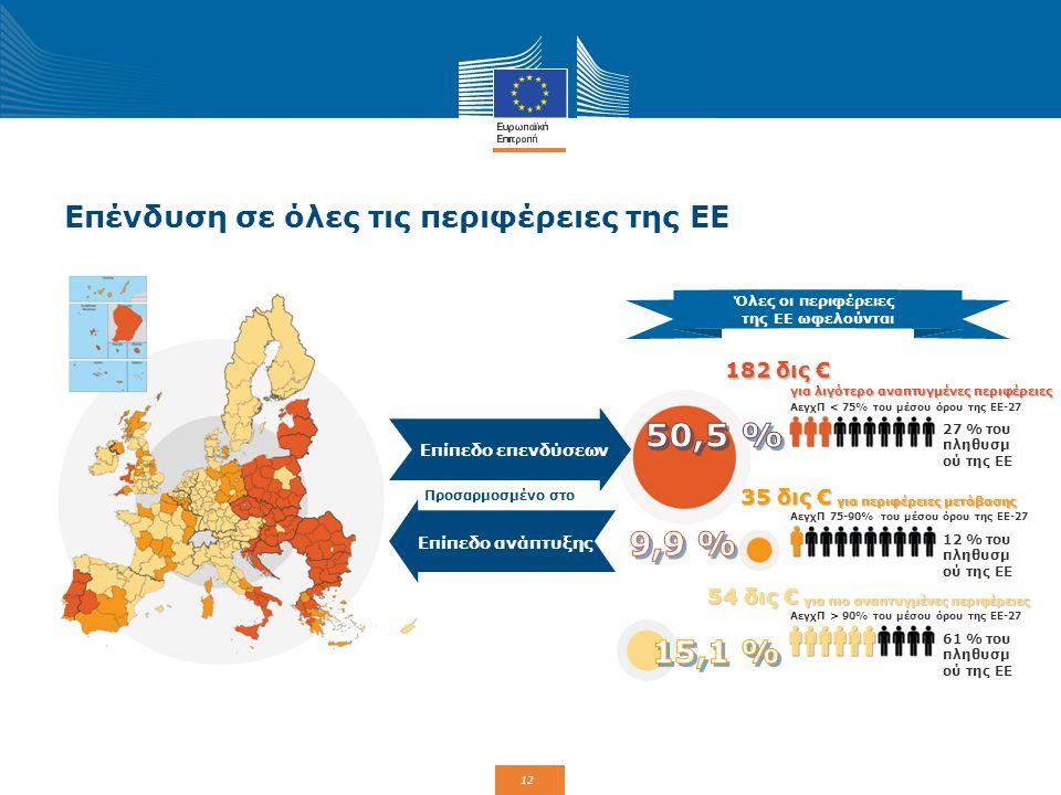 12 Επένδυση σε όλες τις περιφέρειες της ΕΕ Προσαρμοσμένο στο Όλες οι περιφέρειες της ΕΕ ωφελούνται Επίπεδο επενδύσεων Επίπεδο ανάπτυξης 182 δις € για