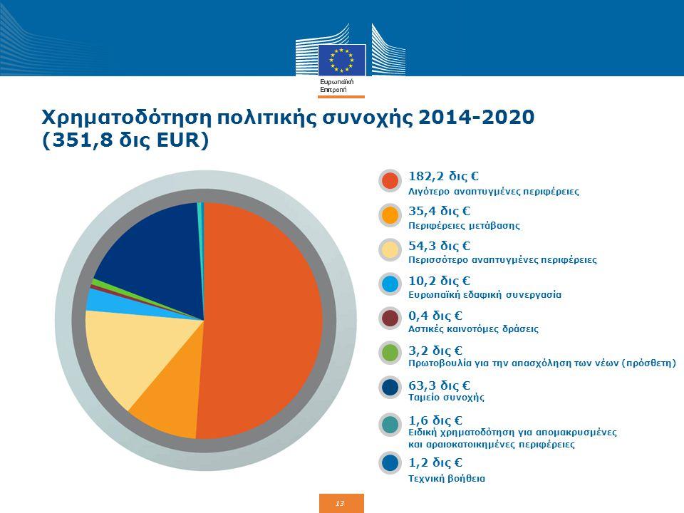 13 Χρηματοδότηση πολιτικής συνοχής 2014-2020 (351,8 δις EUR) 182,2 δις € 35,4 δις € 54,3 δις € 10,2 δις € 0,4 δις € 3,2 δις € 63,3 δις € 1,6 δις € 1,2